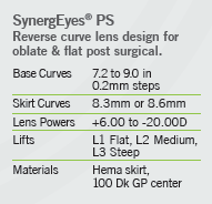 synergeyes PS lens parameters