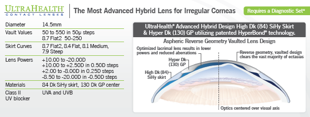 synergeyes ultrahealth lens parameters